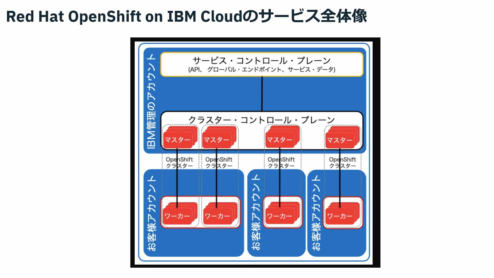 Red Hat OpenShift on IBM Cloudのサービス全体像
