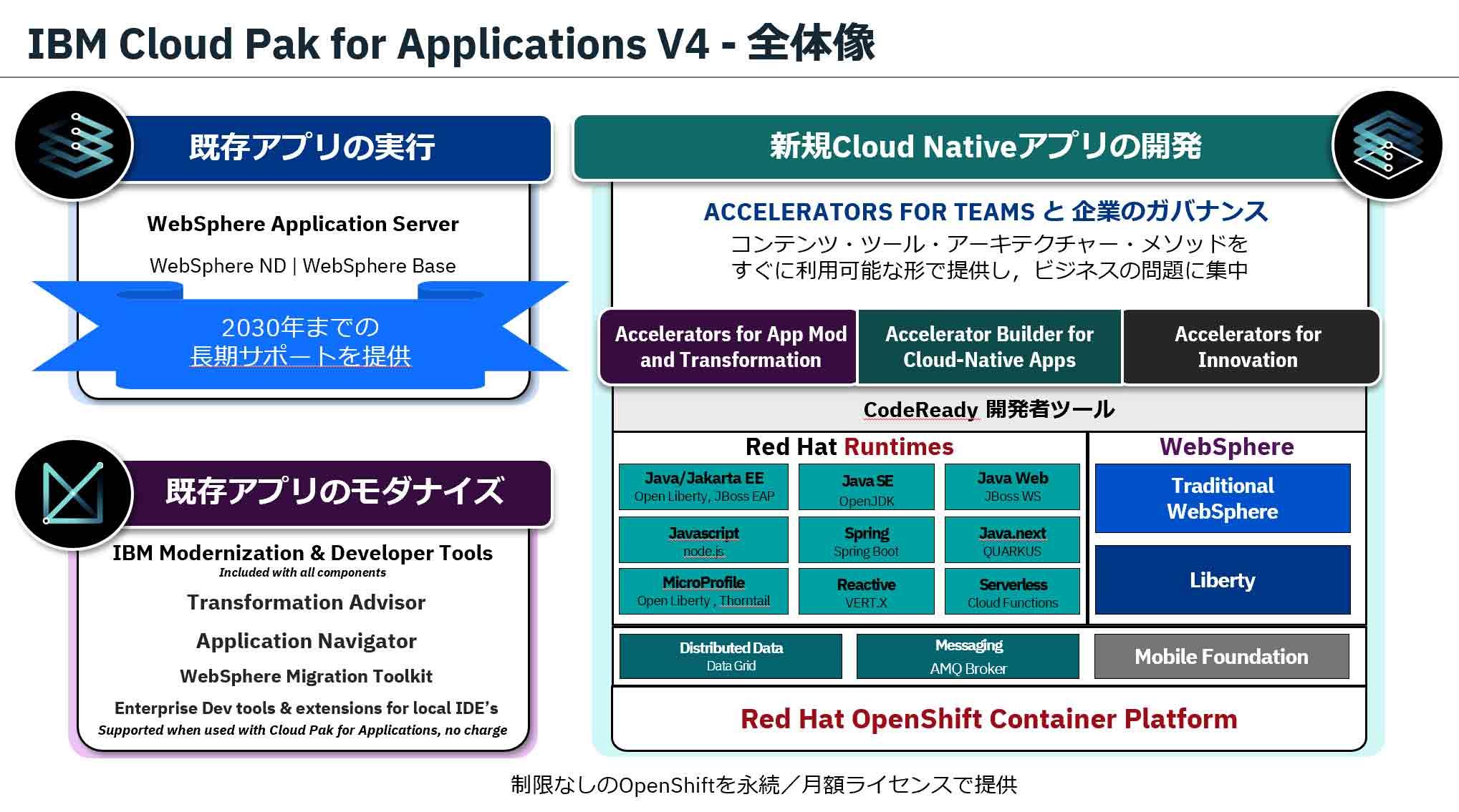 IBM Cloud Pak for Applications V4 - 全体像
