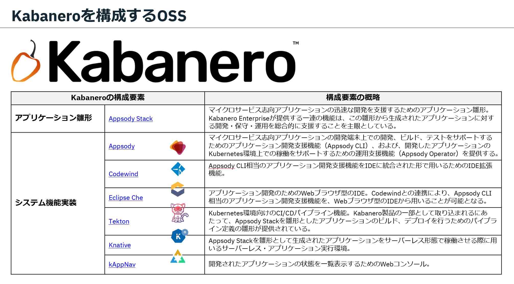 Kabaneroを構成するOSS