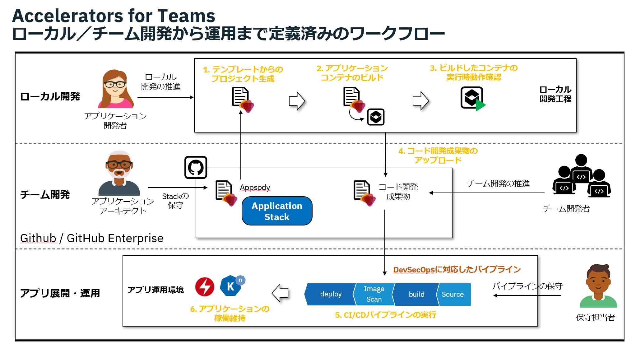 Accelerators for Teams ローカル/チーム開発から運用まで定義済みのワークフロー