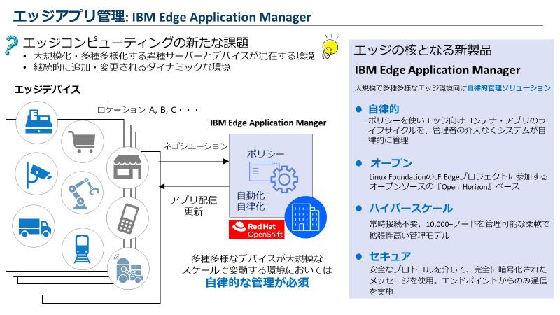 エッジアプリ管理:IBM Edge Application Manager