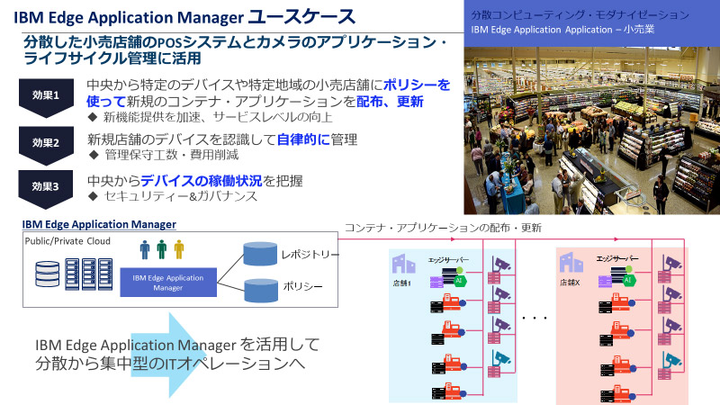 IBM Edge Application Managerユースケース