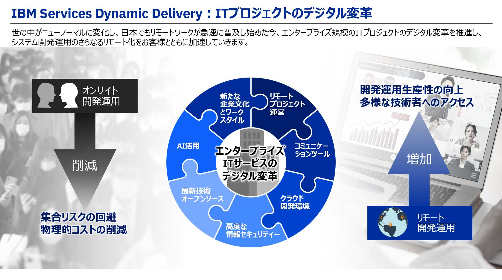 IBM Services Dynamic Delivery:ITプロジェクトのデジタル変革
