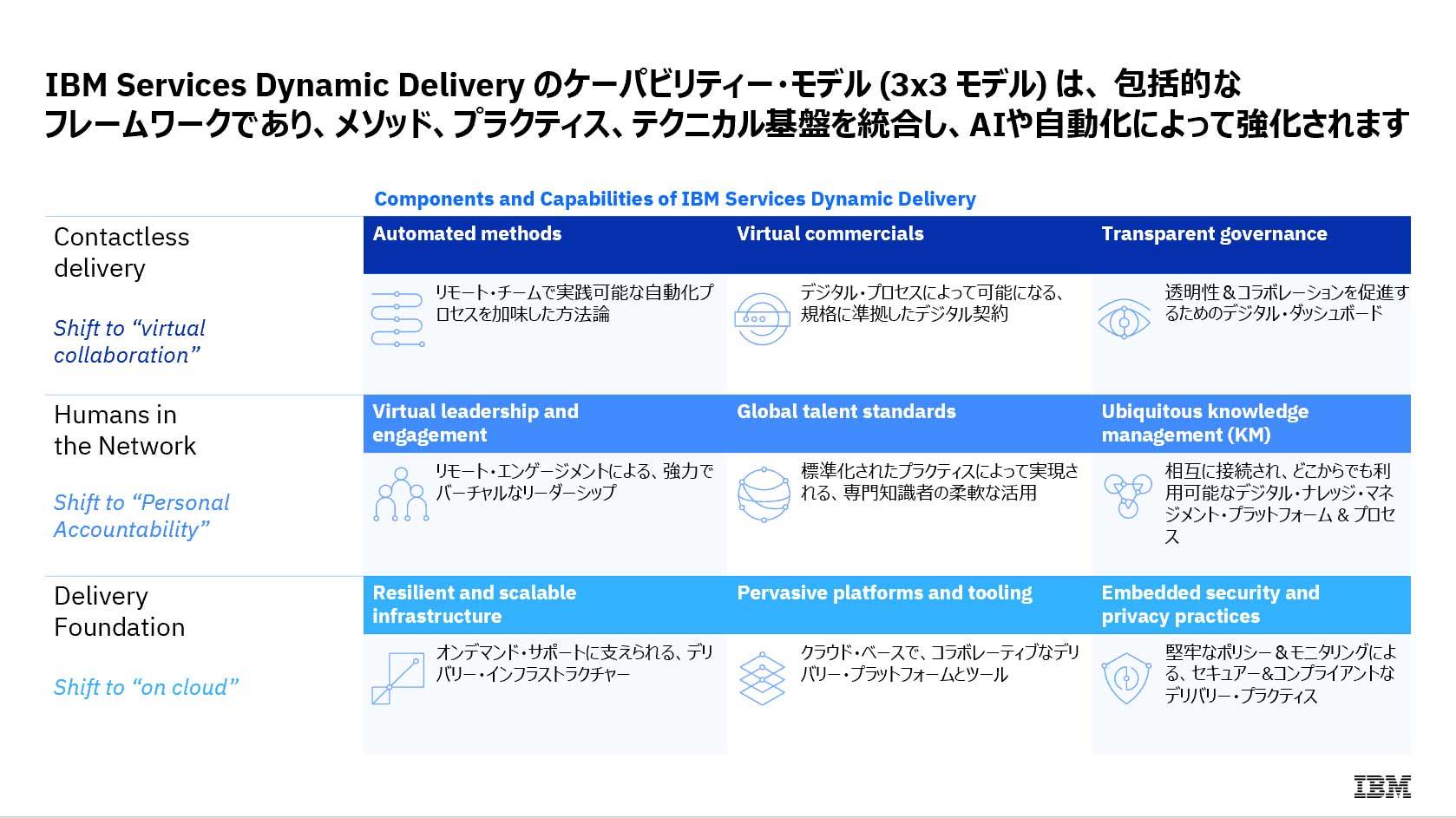 IBM Services Dynamic Delivery のケーパビリティー・モデル (3x3 モデル) は、 包括的なフレームワークであり、メソッド、プラクティス、テクニカル基盤を統合し、AIや自動化によって強化されます