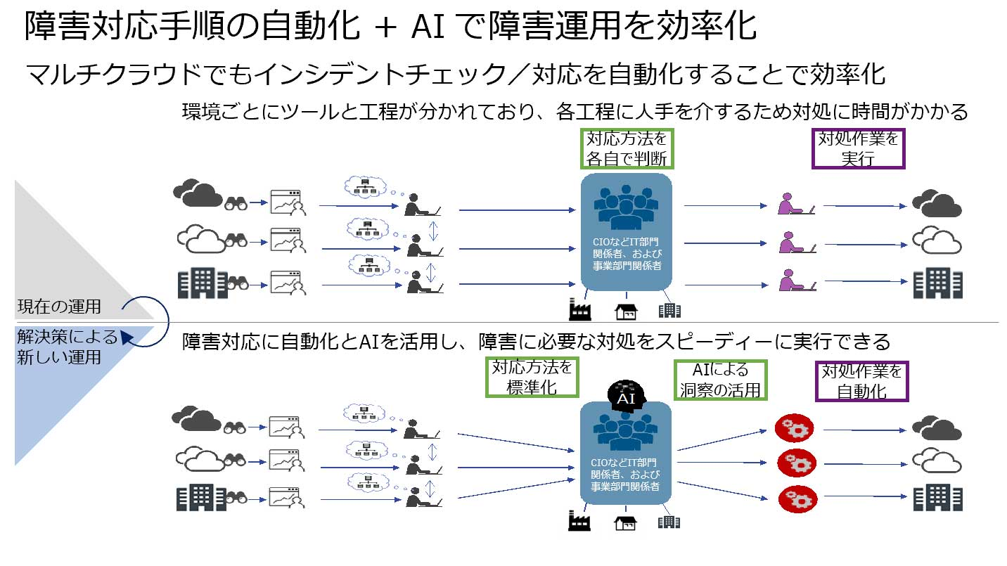 障害対応手順の自動化 + AI で障害運用を効率化