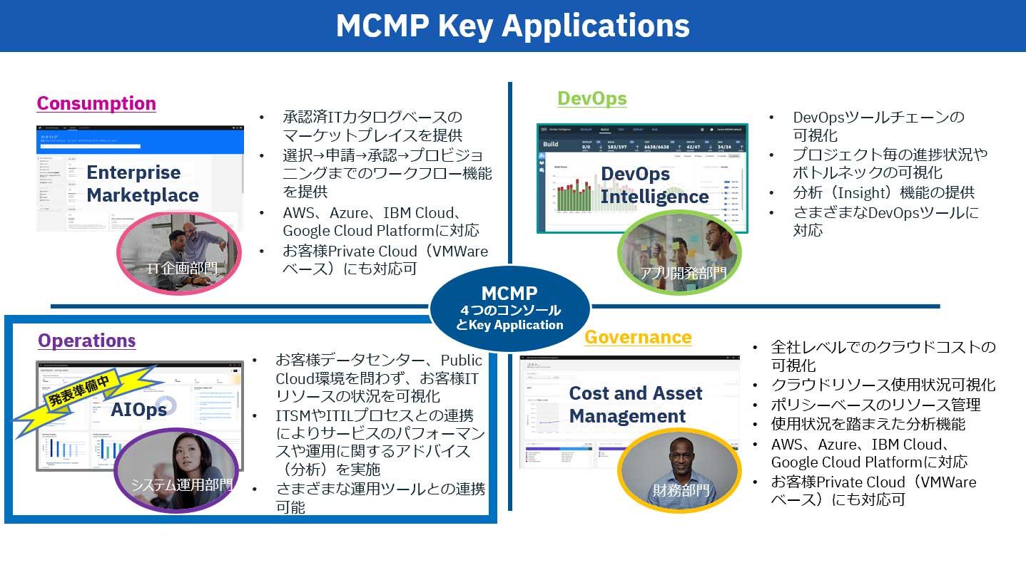 MCMP Key Applications