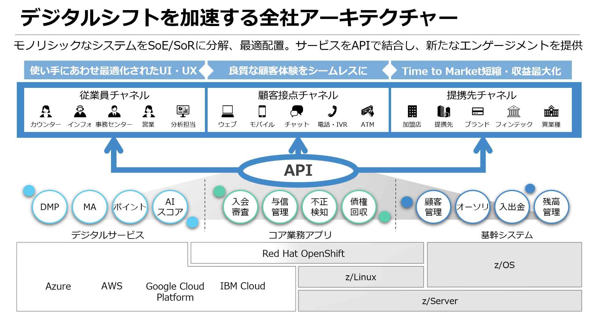 デジタルシフトを加速する全社アーキテクチャー