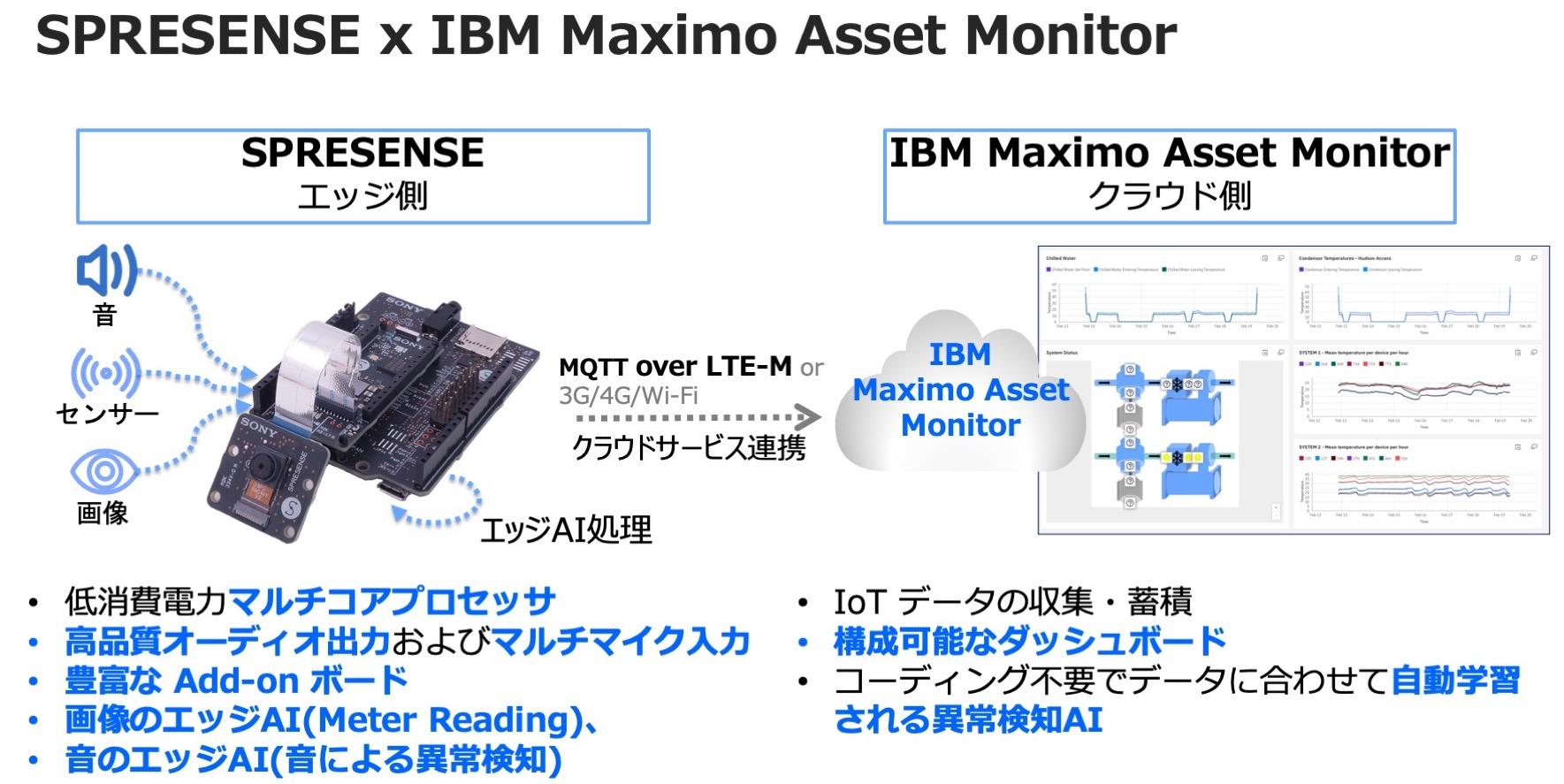 SPRESENSE × IBM Maximo Asset Monitor