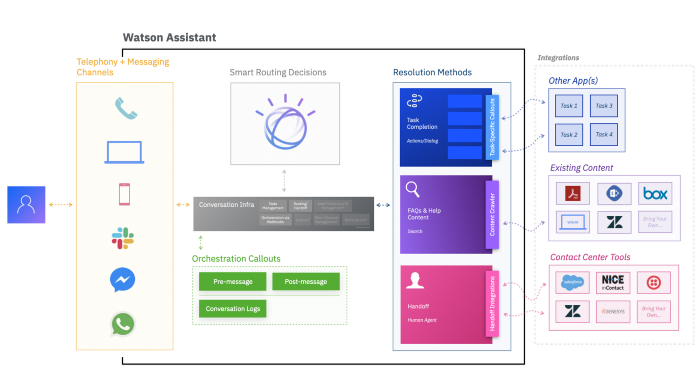 Watson Assistant is Evolving (Again)