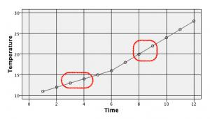 Modelerデータ加工Tips#03-欠損値に直前の値を代入または線形補間する ...