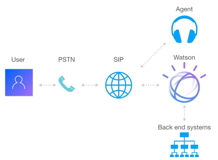 Watson Assistant の電話統合アーキテクチャー
