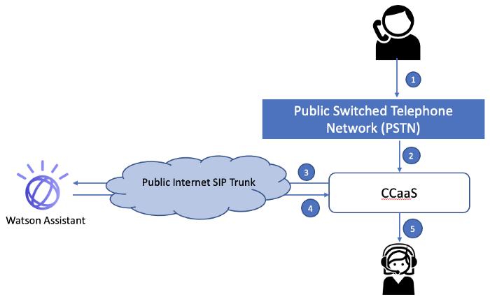 2. サード・パーティー Contact Center as a Service (CCaaS)