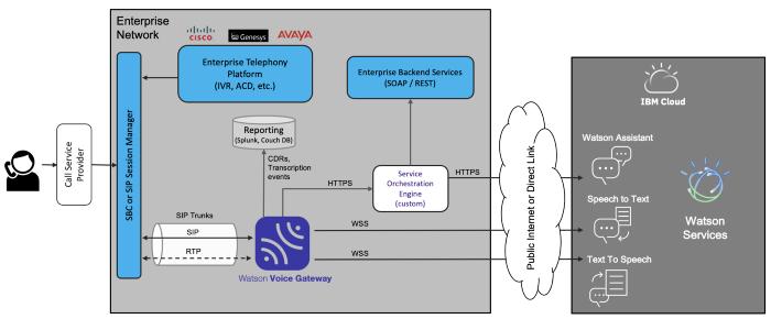5. ハイブリッド・パターン: Voice Gateway を使用して Watson Assistant の通話をオンプレミスで終端させる