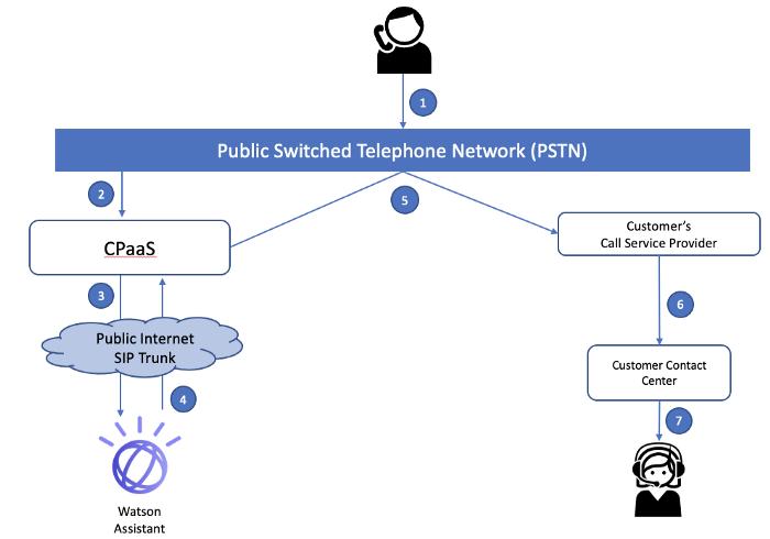 6. PSTN を介する Watson からの通話転送