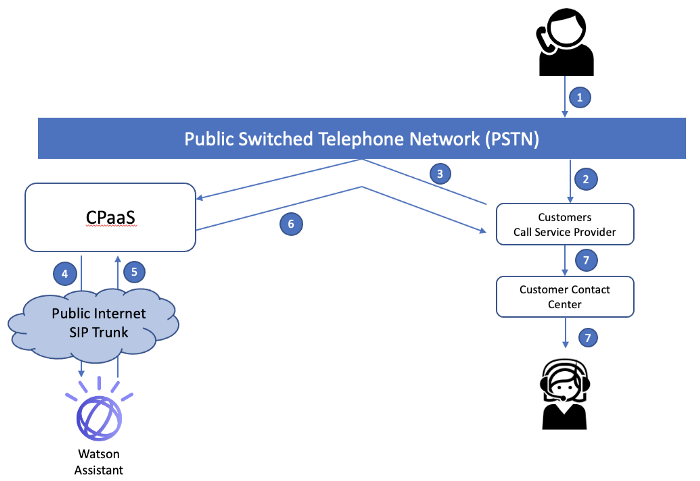 7. PSTN を介する Watson への通話転送