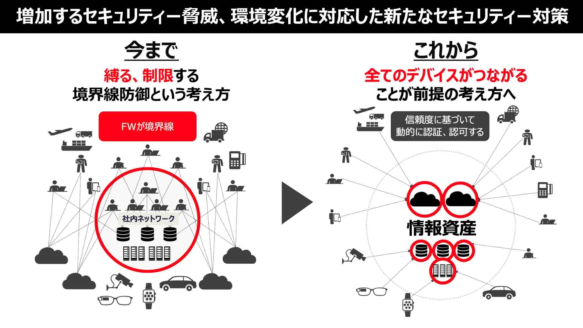 増加するセキュリティー脅威、環境変化に対応した新たなセキュリティー対策