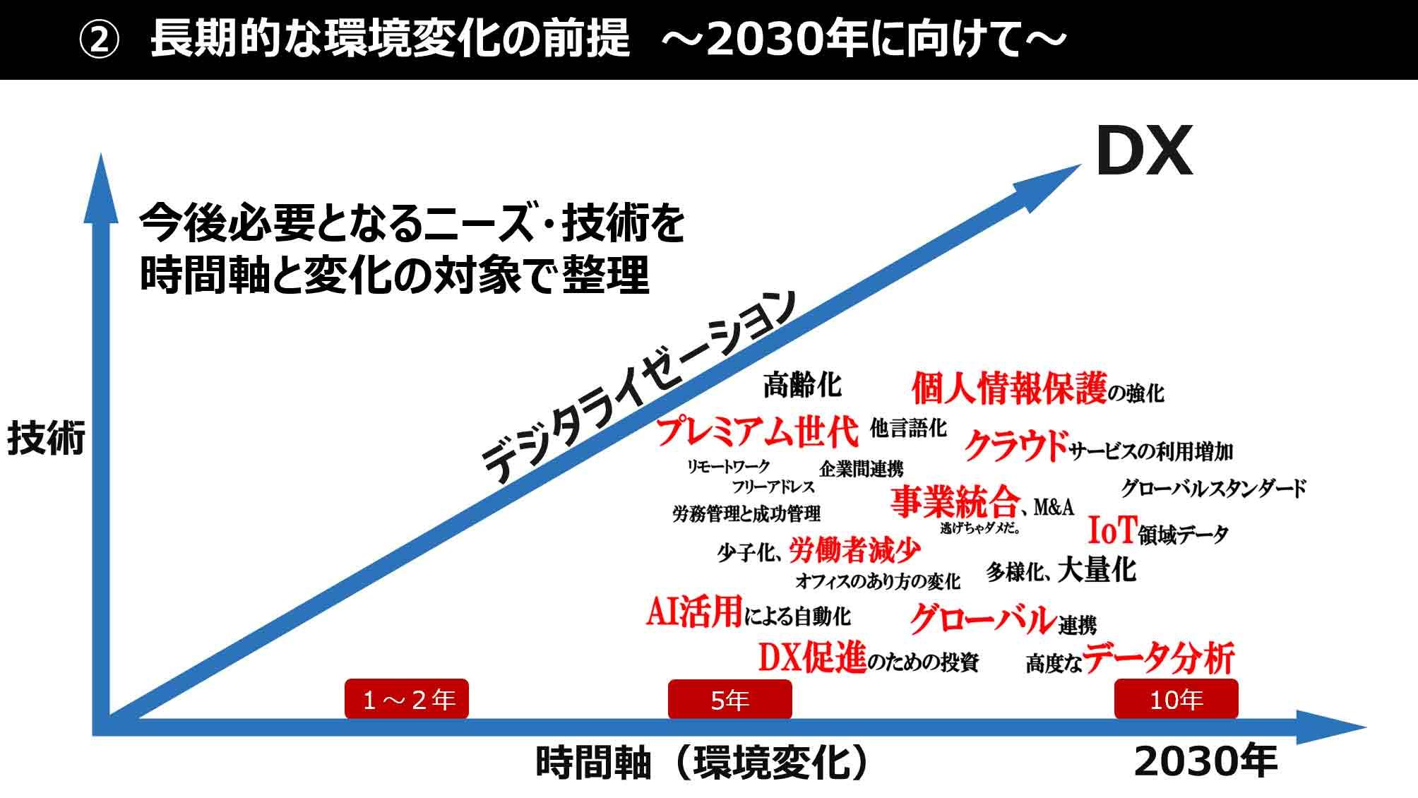 ②長期的な環境変化の前提 〜2030年に向けて〜