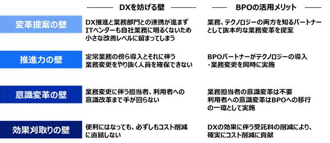 間接業務のDXを妨げる4つの壁とBPOの活用メリット