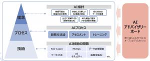 NTTデータにおけるAIガバナンスの取り組み全体像