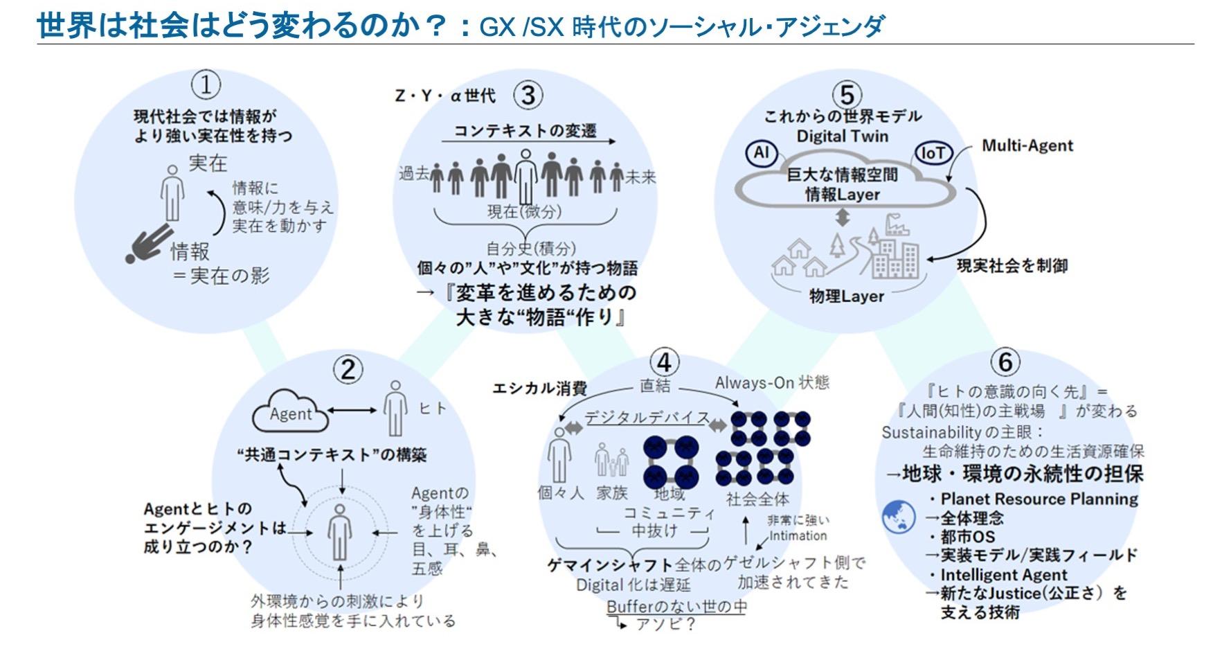 GX/SX 時代のソーシャル・アジェンダ