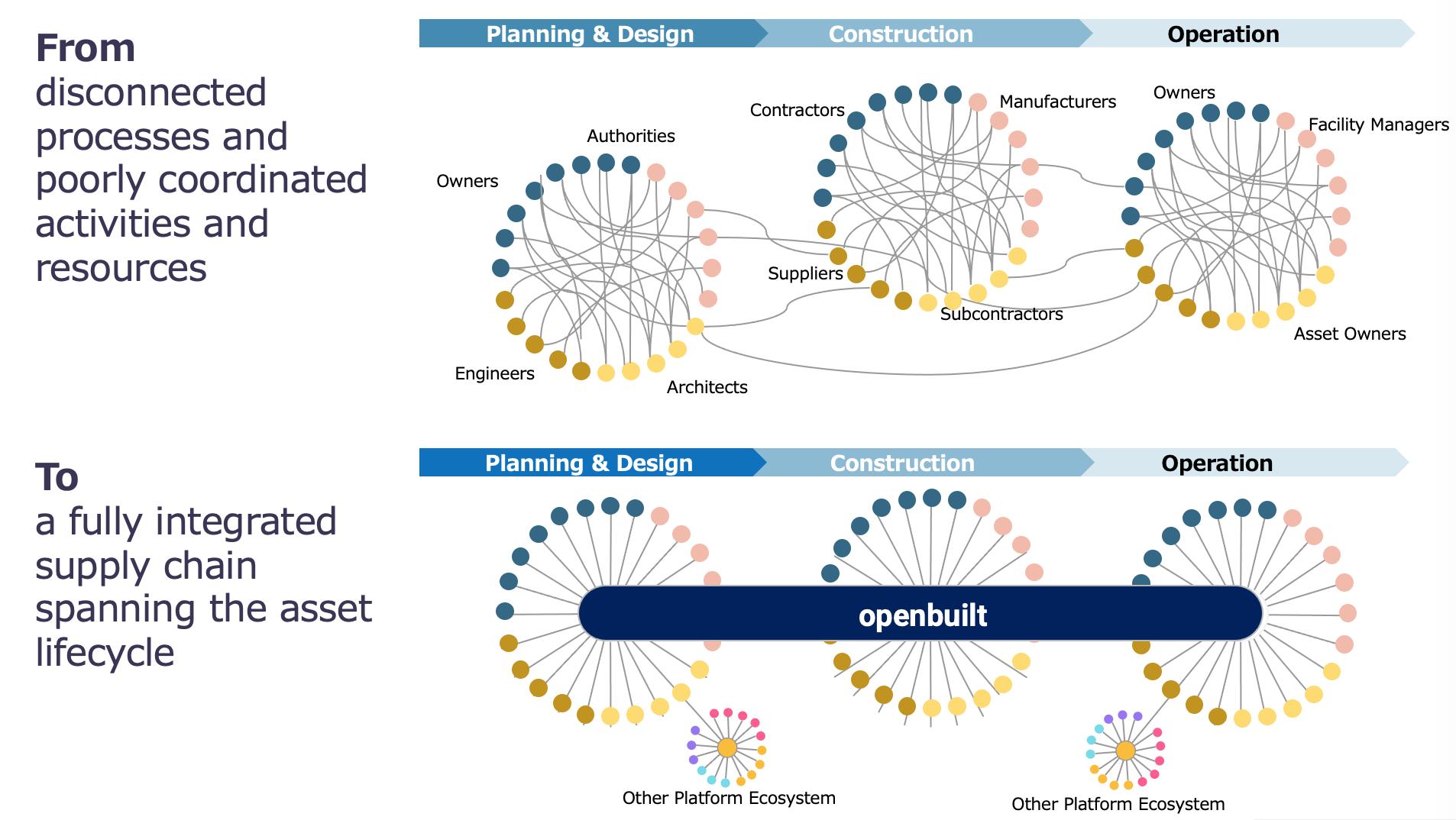 図1:OpenBuiltが実現する新しい建設サプライチェーン