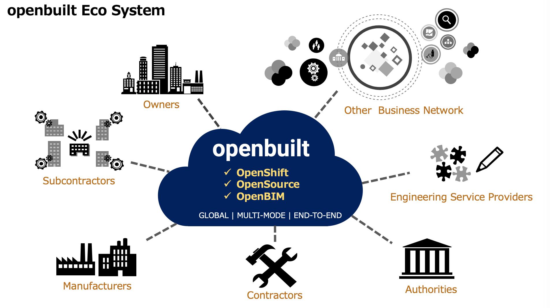 図2:OpenBuiltが作り出す業界横断Eco System