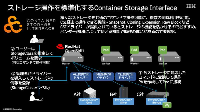 ストレージ操作を標準化するContainer Storage Interface