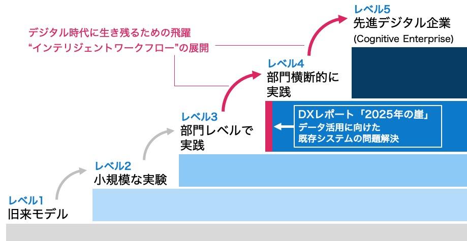 図1. デジタル変革の成熟度レベル