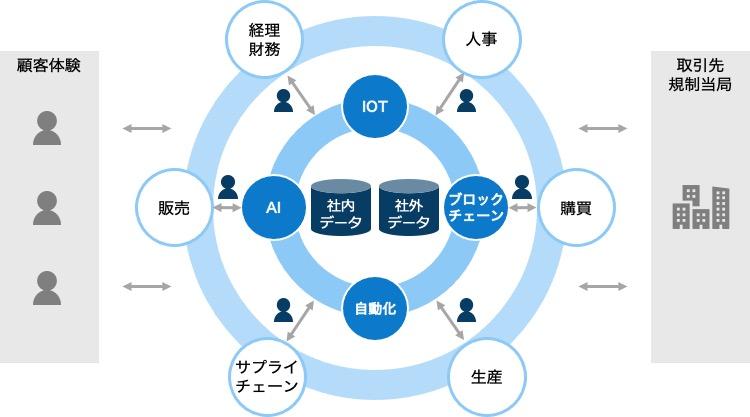 図2. これからの自動化(インテリジェントワークフロー導入後)
