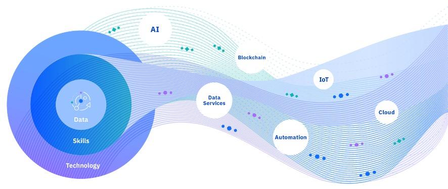 図3.インテリジェントワークフロー(イメージ)