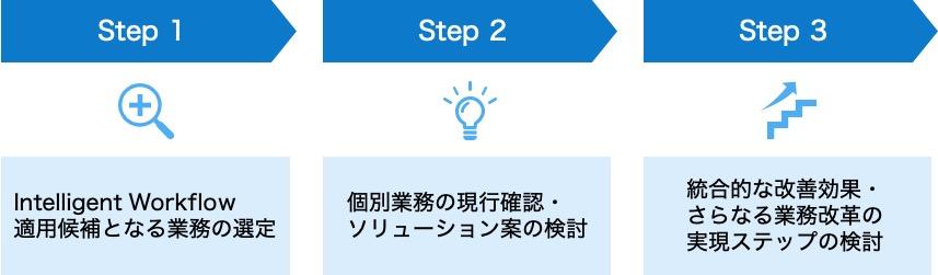 図4.検討アプローチ