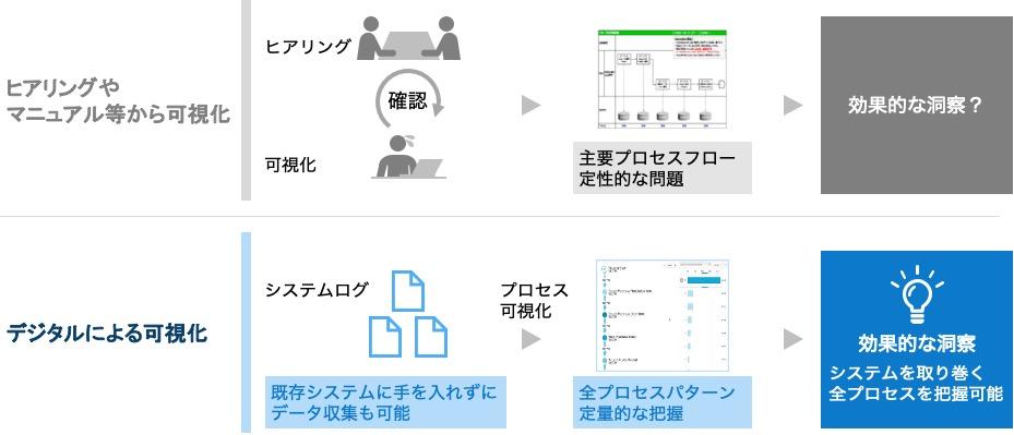 図6.デジタルによる業務プロセス全体の可視化