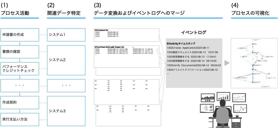図7. プロセスマイニングツールの活用イメージ