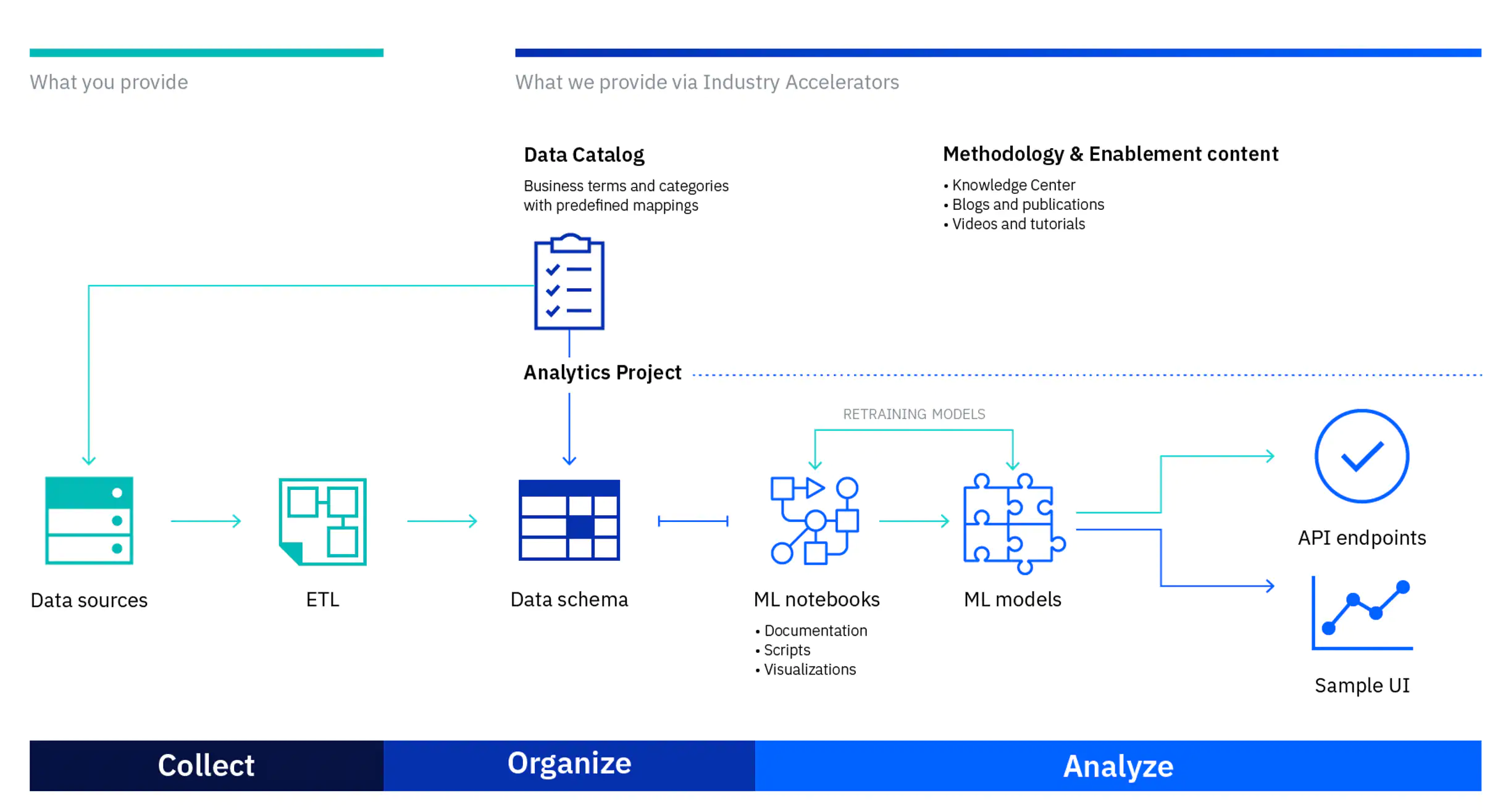 Accelerate AI with Industry Accelerators on IBM Cloud Pak for Data as a Service