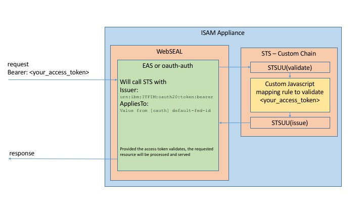 Using Custom Access Tokens in the ISAM OAuth Server - Shane
