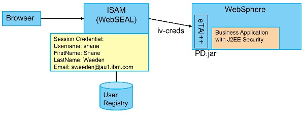 ISAM 9 0 2: The JWT STS Module and Junction SSO to WebSphere