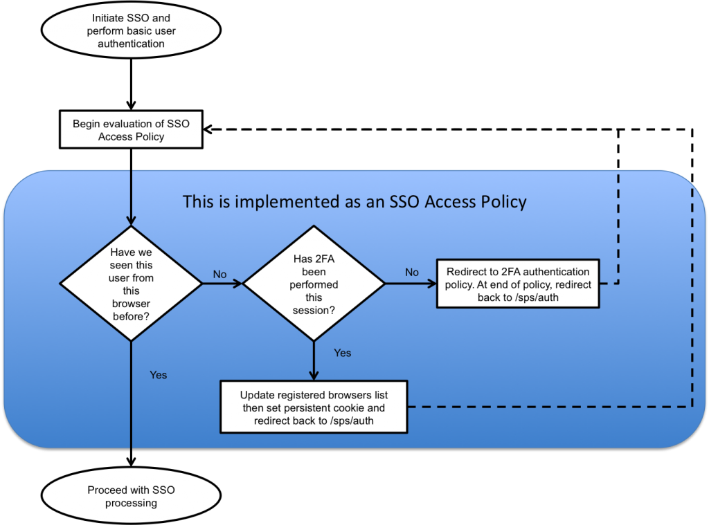 Using Federated-SSO Access Policies for Conditional Two