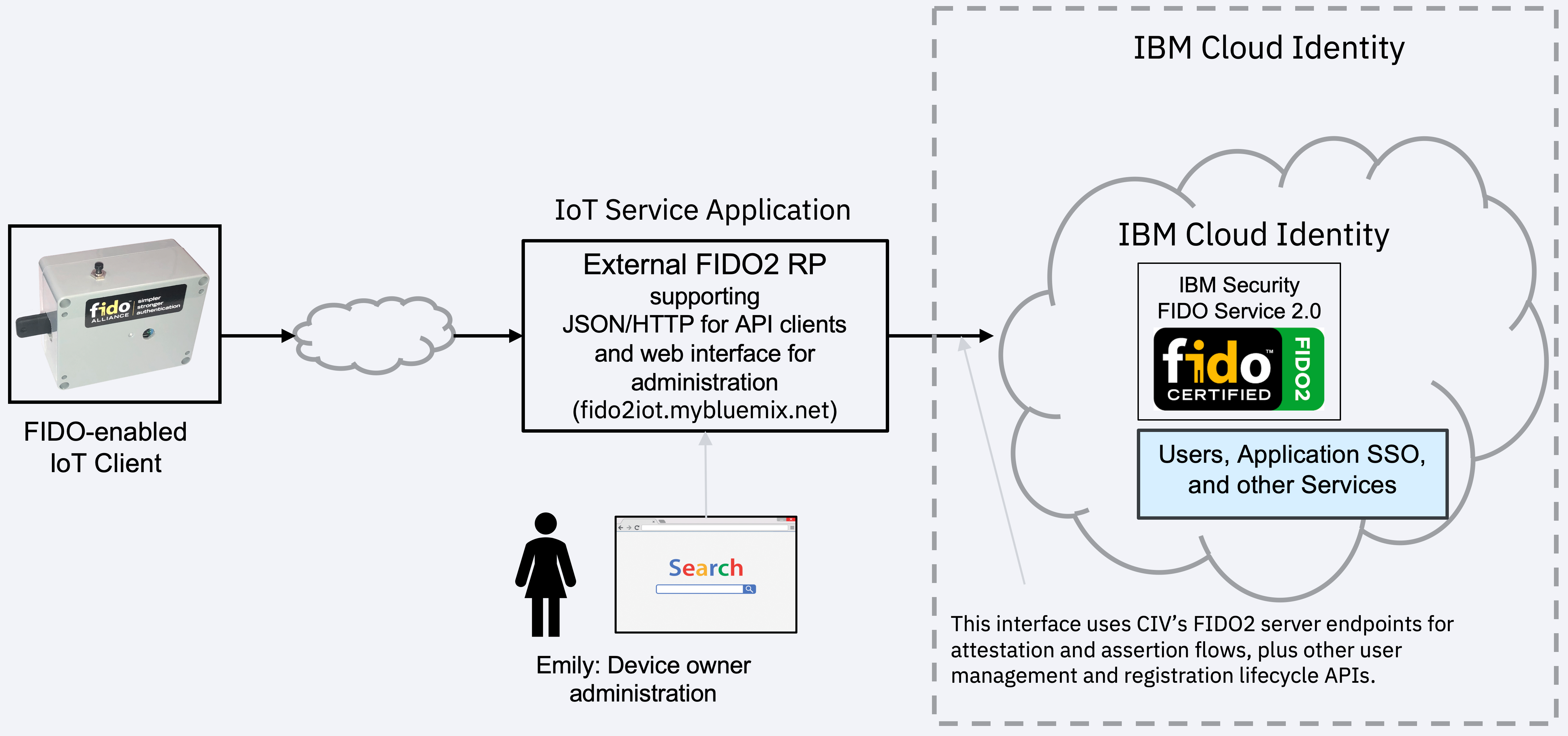 FIDO2 for IoT - A hobby project - Shane Weeden's Blog