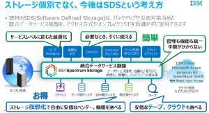 総合データ サービス基盤としてのIBM Spectrum Storageを説明する図