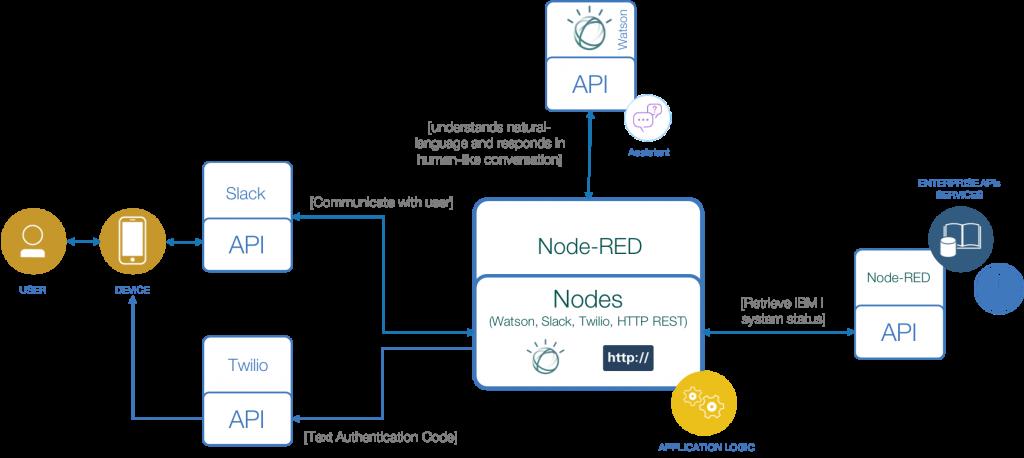 チャットボットのアプリケーション開発にNode-REDを用いていることを説明している図