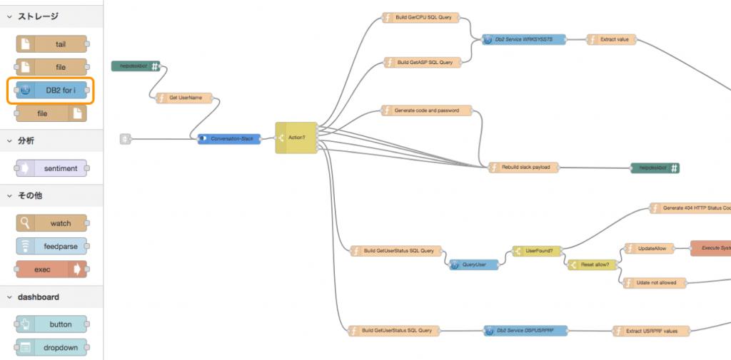 IBM i の業務アプリケーションでのWatson活用を説明する図