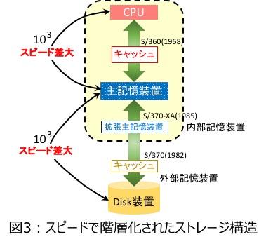 図3 : スピードで階層化されたストレージ構造