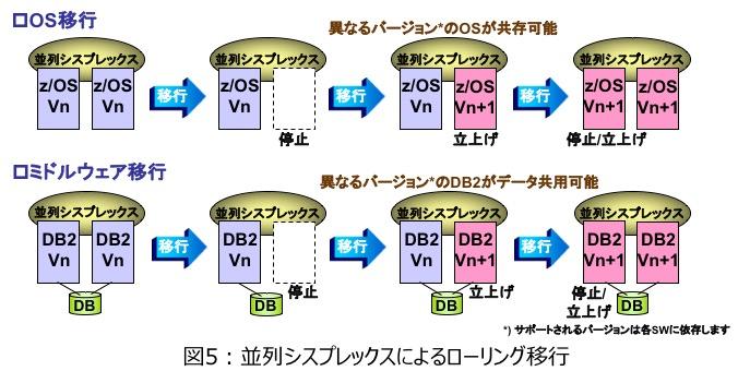 図5 : 並列シスプレックスによるローリング移行