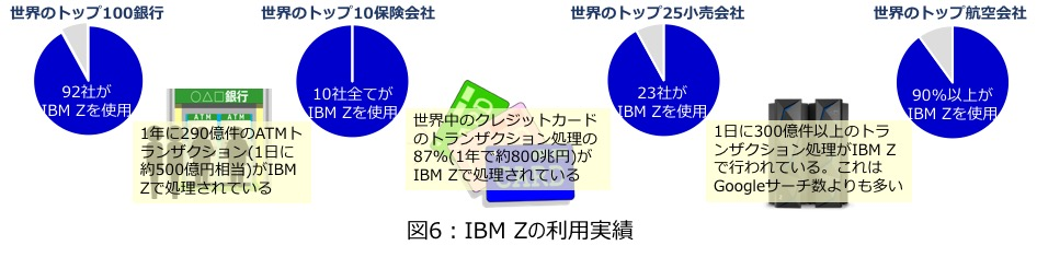 図6 : IBM Z の利用実績