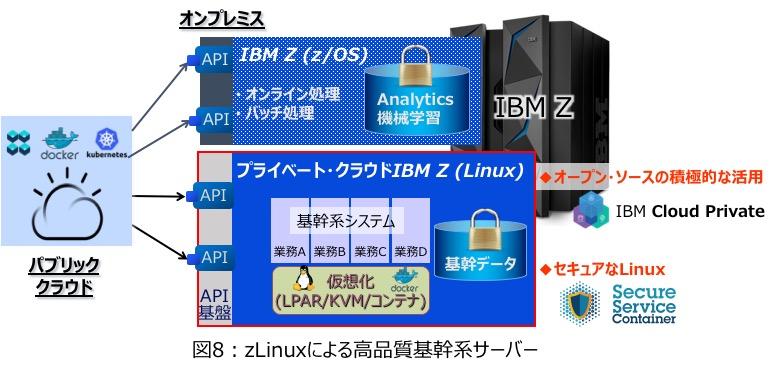 図8 : zLinuxによる高品質基幹系サーバー