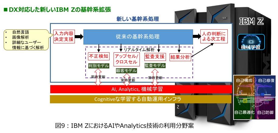 図9 : IBM Z におけるAIやAnalytics技術の利用分野案