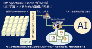 IBM Spectrum Discoverの説明図