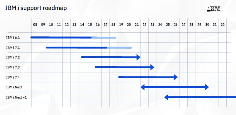 IBM i ロードマップ