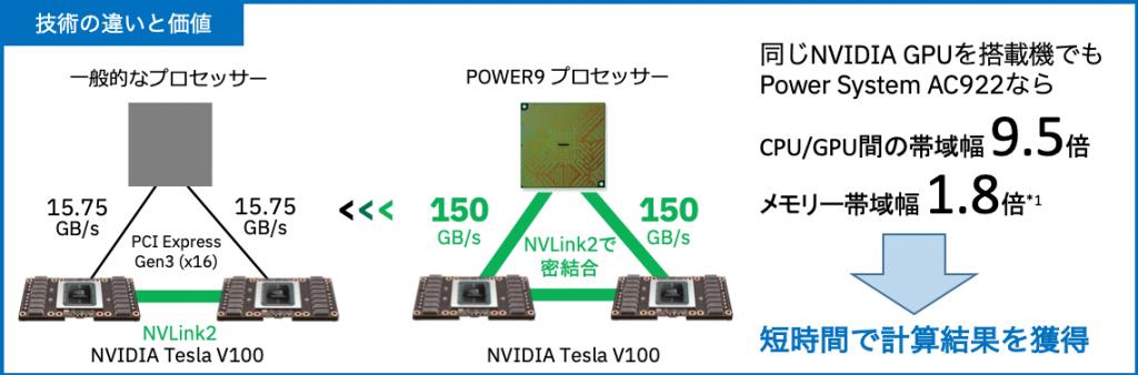 IBM Power System AC922 技術の違いと価値 イメージ