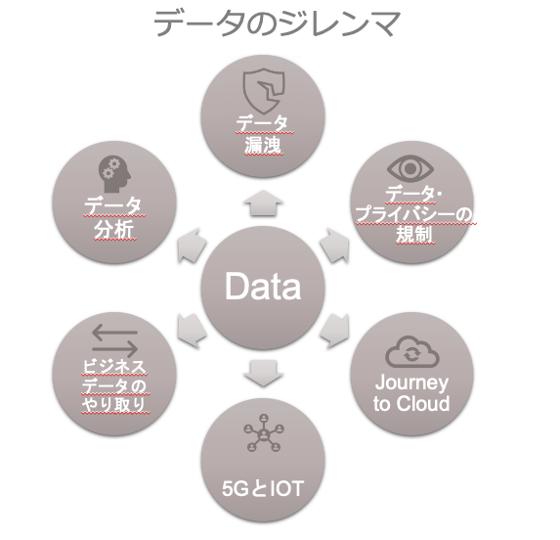 データのジレンマ